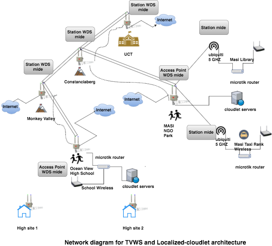 Network diagram of iNethi network
